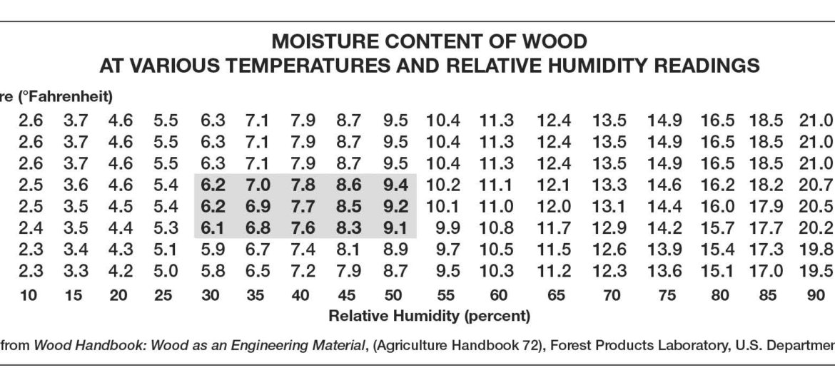 MOISTURE CONTENT OF WOOD